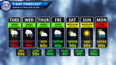 finger lakes weather 7-day forecast tuesday may 25 2021
