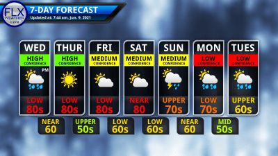 finger lakes weather 7-day forecast wednesday june 9 2021