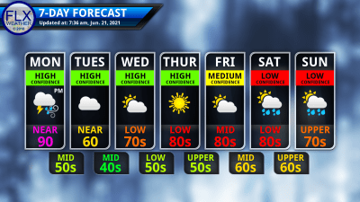 finger lakes weather 7-day forecast monday june 21 2021