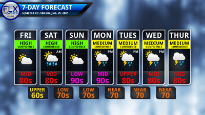 finger lakes weather 7-day forecast june 25 2021
