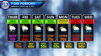 finger lakes weather 7-day forecast thursday august 12 2021