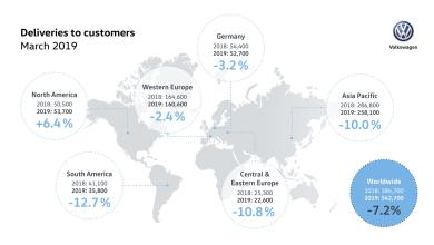 Photo of VOLKSWAGEN EXPANDS MARKET SHARE IN FIRST QUARTER