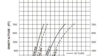 Piper Arrow III for FSX