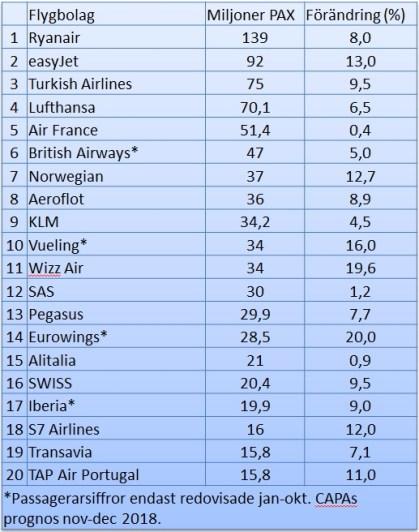 tabellEUflygbolag2018-2.jpg