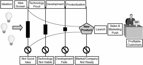Using Innovation Games to Feed Product Requirements