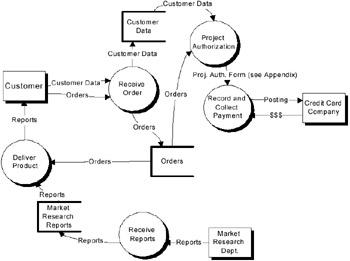 Order Fulfillment Process Diagram, Order, Free Engine