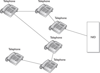 Chapter 27: Designing andInstalling a Home Telephone System