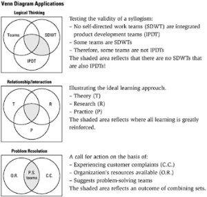Tool 213: Venn Diagram | Six Sigma Tool Navigator: The