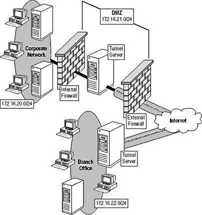Lesson 3: Designing Remote Access Security for Networks