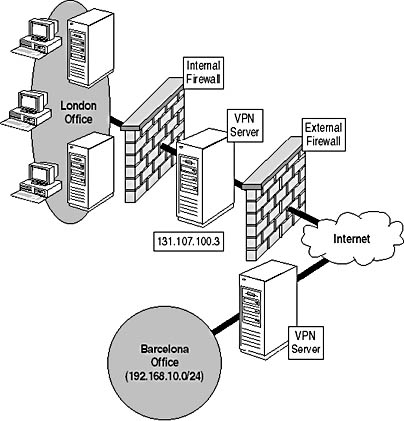 Lab 13-1: Designing Security for Remote Access Users