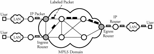 Section 16.2. Multiprotocol Label Switching (MPLS