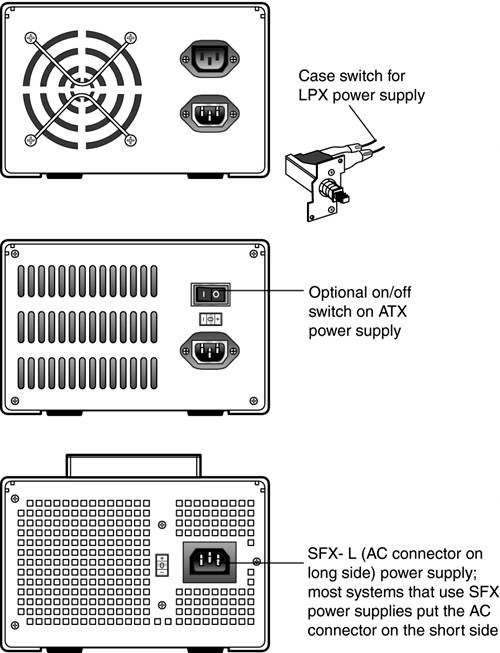 Replacement Power Supply Form Factors and Connectors