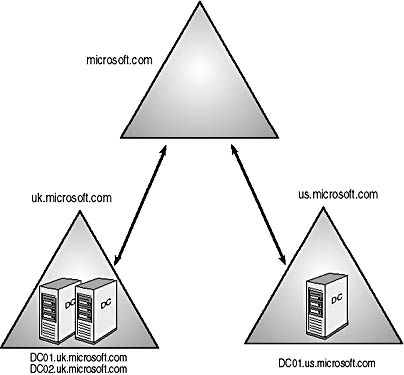 microsoft infrastructure diagram circuit of home theater lesson 2: placing domain controllers in sites | mcse designing a windows 2000 ...