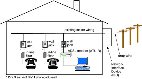 122 inside telephone wiring and adsl  dsl advances