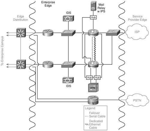 Physical Network Design