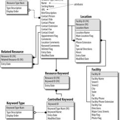 Entity Relationship Diagram Inventory Of Human Ear With Labelling Section 5.4. Organization Structures | Information Architecture For The World Wide Web ...