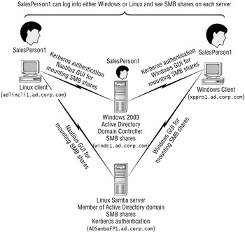 Integrating Linux Samba File Servers into Windows Active