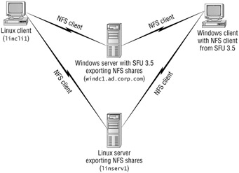 Active Directory Diagram Loadrunner Diagram Wiring Diagram