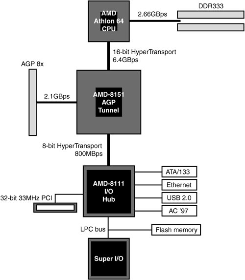 Agp Block Diagram, Agp, Free Engine Image For User Manual