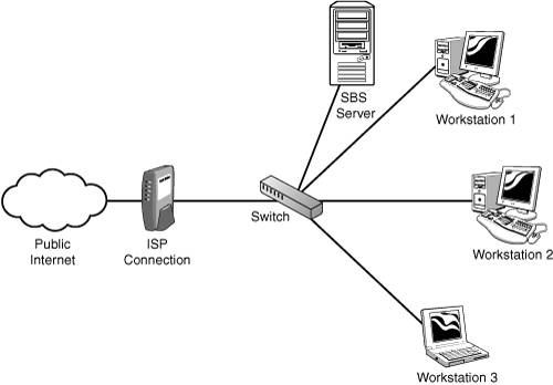 Planning The Network Microsoft Small Business Server 2003 Unleashed
