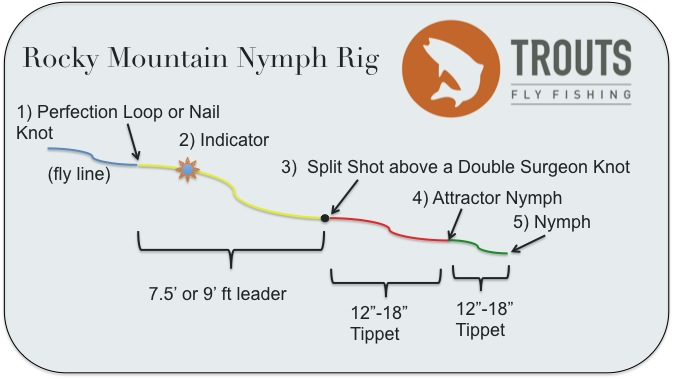Fly Fishing Basics: How to Set Up Rigs for Nymphs, Streamers, Dries, and Dry-Droppers thumbnail