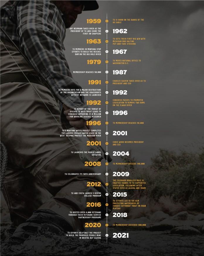 Trout Unlimited timeline