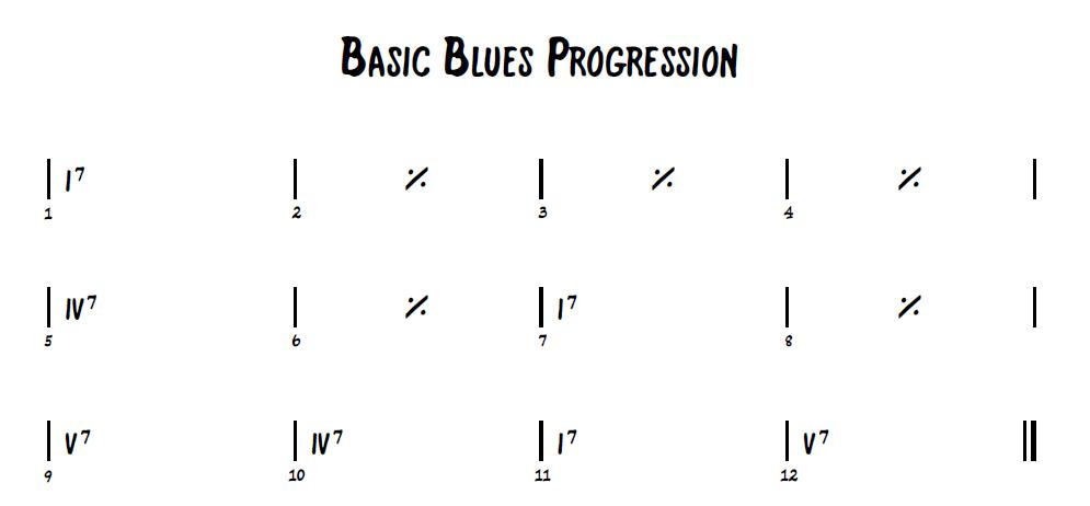 Understanding Advanced Blues Harmony