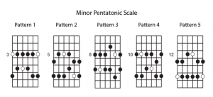 The Basics of the Minor Pentatonic Scale for Guitar