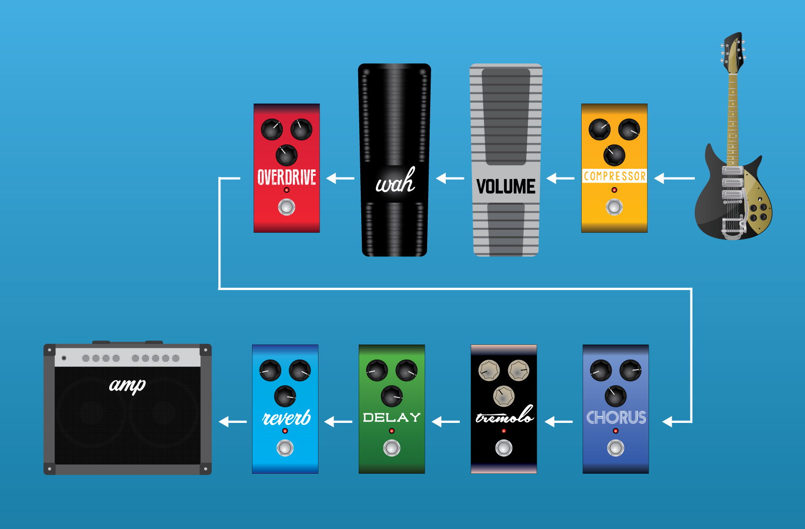 hight resolution of signal chain