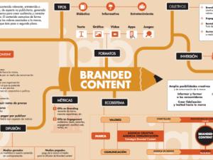 infografia_branded_content-420x315