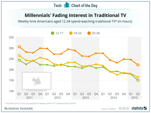 teens-and-millennials-are-abandoning-network-tv