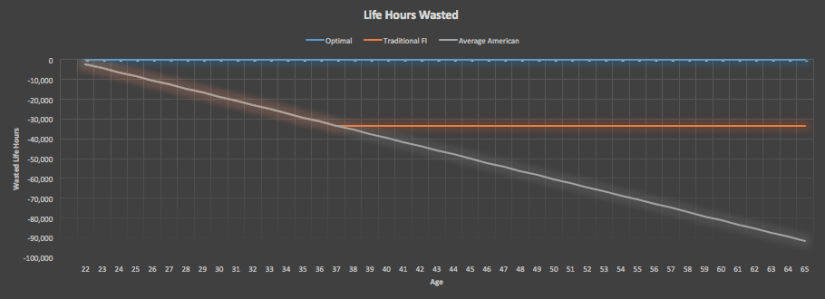 Microsoft Excel Life Hours Graph
