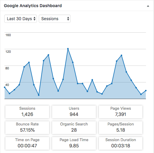 Fly to FI Google Analytics Summary