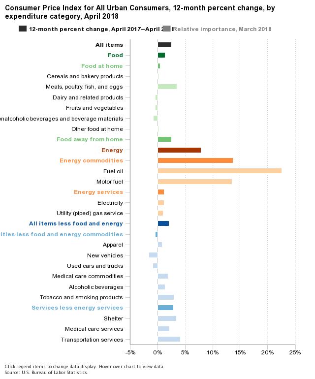 CPI Categories Percent Change April 2018
