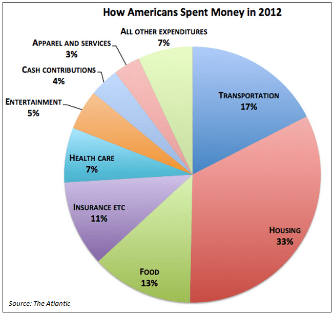Average American Expenditure in 2012
