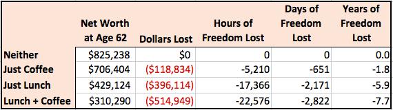 Freedom Analysis