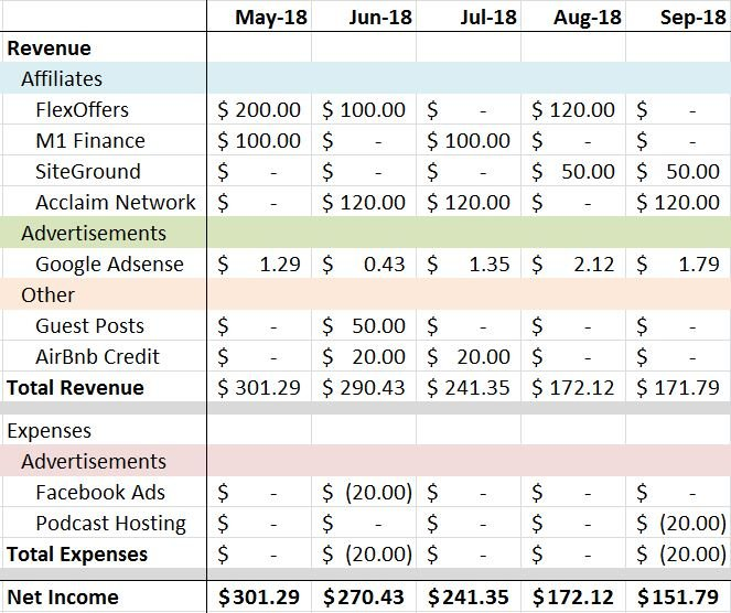 September 2018 Fly to FI Income Statement