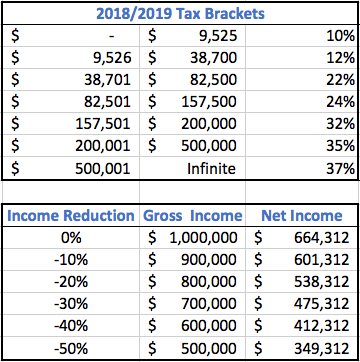 2018/2019 Tax Brackets