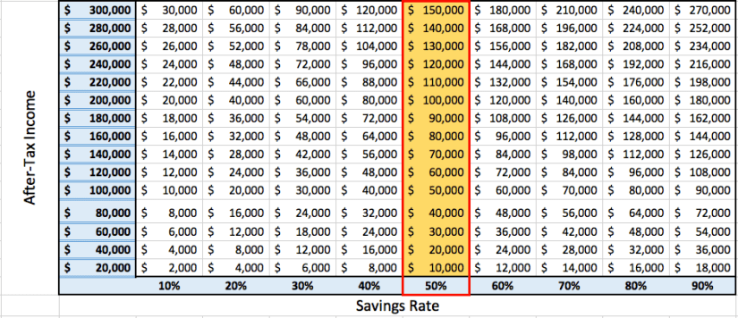 50% Savings Rate Chart 1