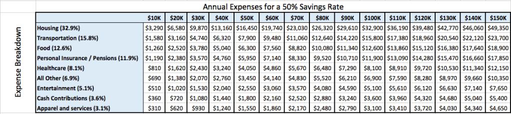 50% Savings Rate Chart 2