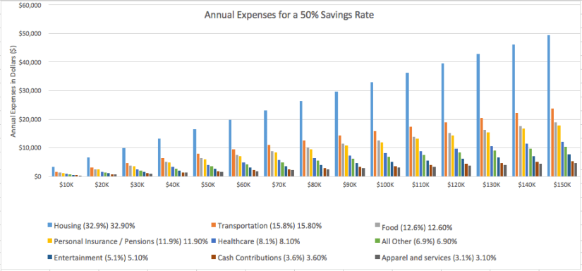 50% Savings Rate Chart 4