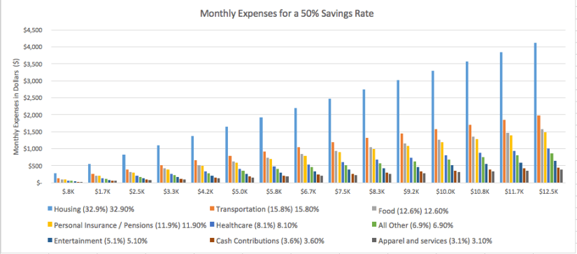 50% Savings Rate Chart 5