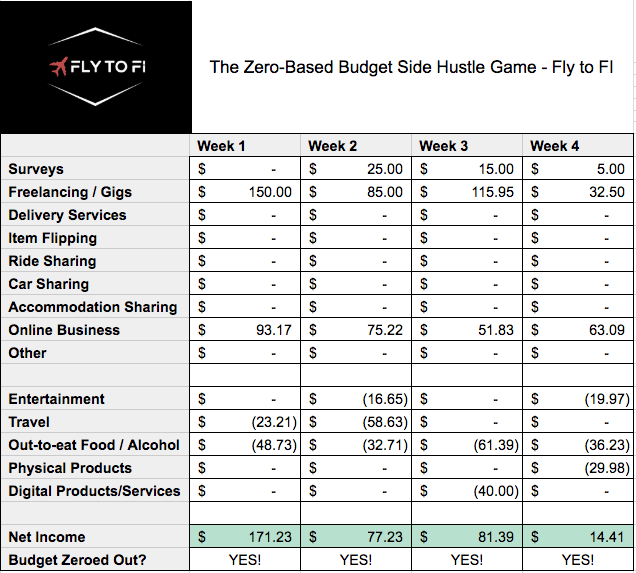 The Zero-Based Budget Side Hustle Game Spreadsheet