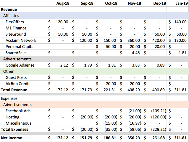 January 2019 Blogress Report Income Statement