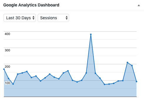February 2019 Blogress Report Google Analytics Chart