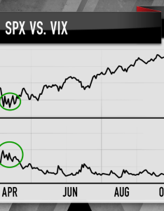 This chart shows the vix spiking during first sell off of in february then essentially brushing second leg down march cramer noted also volatility charts suggest now is time to buy into stocks rh cnbc