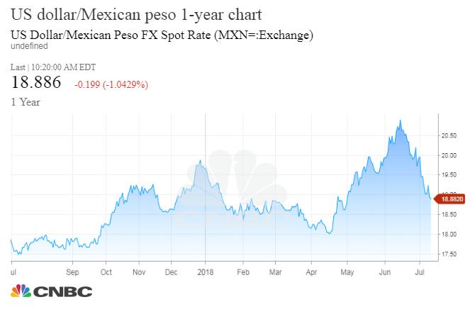 Trump's China trade bashing gives new hope for NAFTA progress MXNchart