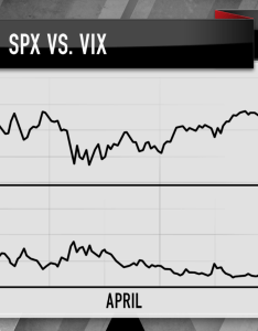 In january the indices were trading  troubling pattern as    climbed so did vix which eventually caused to tank early february also cramer charts suggest could see all time highs by year end rh cnbc