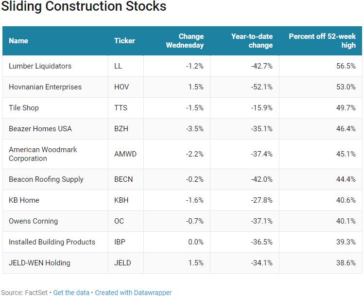Homebuilder and construction stocks enter bear market hizzya