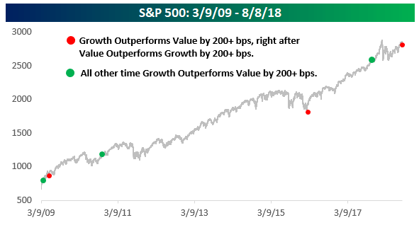 Growth stocks rebound after sell-off, could signal more market gains bespoke1